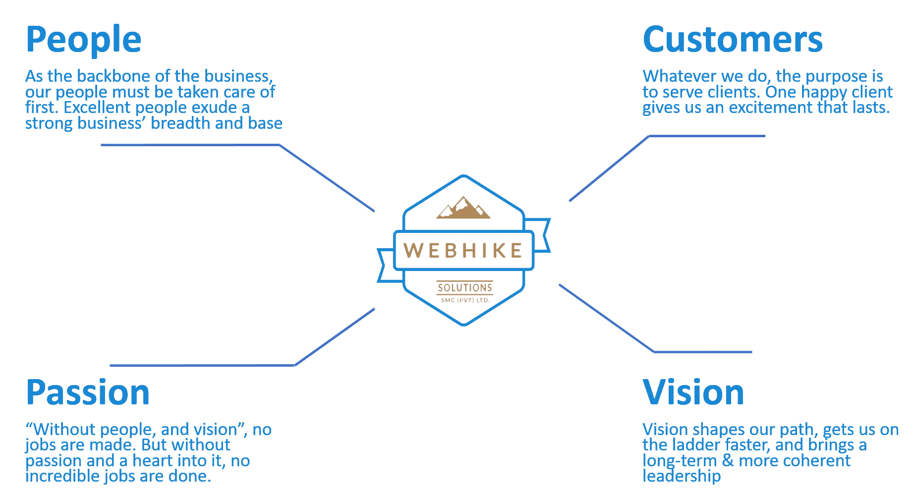 WebHike Solutions - Digital Agency in Pakistan